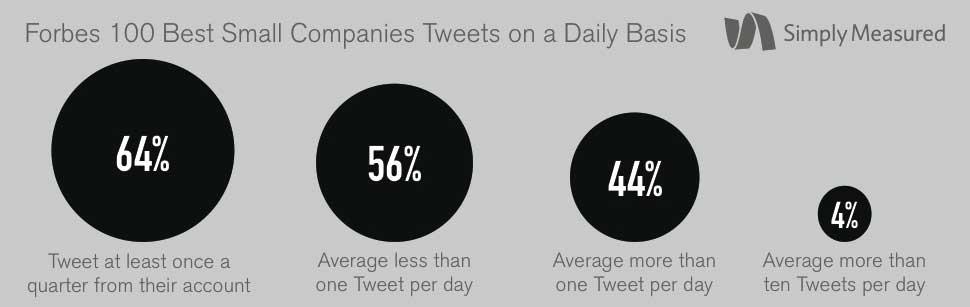 social media how companies use twitter big brands vs small