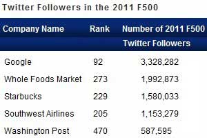 Fortune 500 Adoption of Social Media Slowing