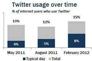 Twitter Adoption Nudges Up, Daily Check-In Levels Double