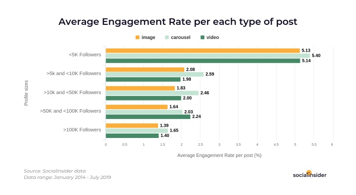 Instagram Brand Post Engagement and Frequency Trends 2