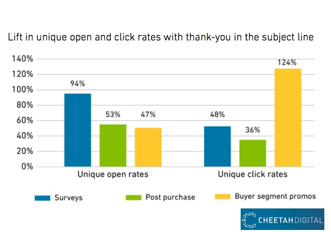 the marketing impact of saying thanks in email subject lines study
