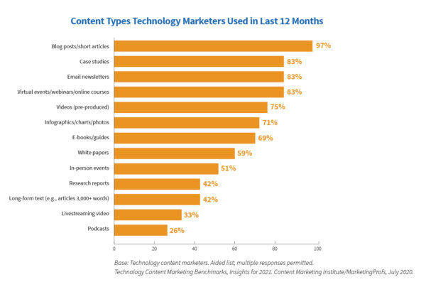 Content types used by technology marketers in the past 12 months