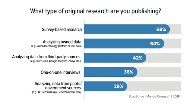 How Marketers Use Original Research for Content Marketing