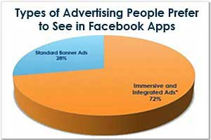 Facebook and Mobile App Users Prefer Interactive Ads