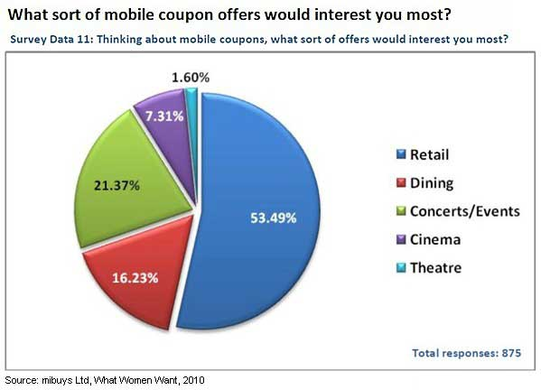 how to use mobile coupons