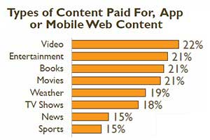 Smartphone User Behavior, Activities, and Content and Media Consumption