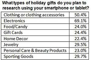 Smartphones and Tablets Essential for Holiday Shopping