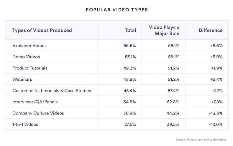 B2B Video Content: Goals, Formats, Channels, Challenges 2