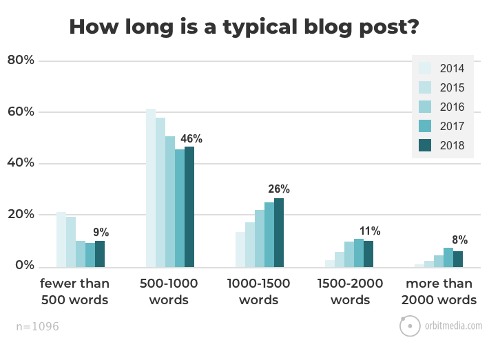 The State of Blogging: Post Length and Publishing Frequency