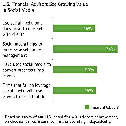in addition 50 of surveyed financial advisers say they have successfully used social media to convert prospects into clients