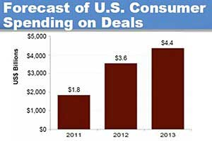 Online Deals Forecast to Reach $3.6B in 2012