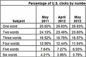 Google Search Share 65%, Bing-Powered Search Share Up 5%