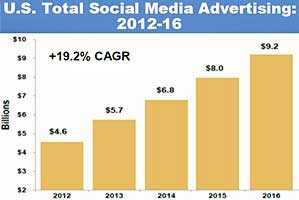 US Social Media Ad Spend to Reach $9.2B in 2016