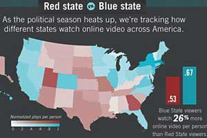 Blue America Watches More Online Video Than Red