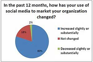 Small Business Marketing: Social Surging, Email Still Most Effective