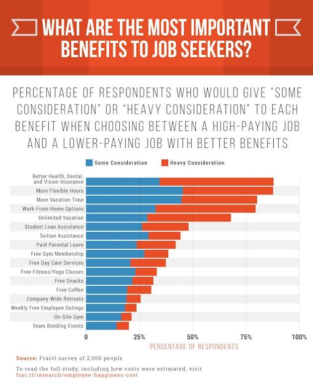 Most-Valued Employee Job Benefits - Health Insurance, Flex ...
