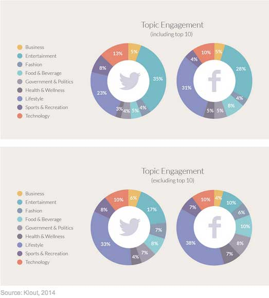 topics related to social media