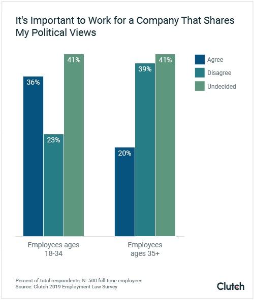 Politics, Social Media & Workplaces: Generational Attitudes 2