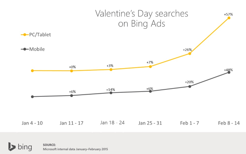 Search Engine Marketing - Valentine's Day Online Search Trends ...