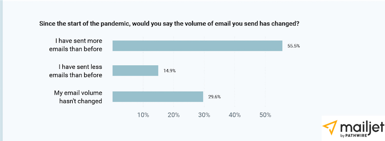Changes in volume of email marketing because of the pandemic