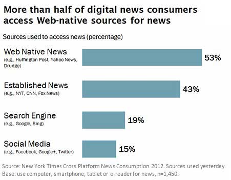 Digital Media Use Linked To Behavioral >> Customer Behavior News Consumption Digital Mobile And Social