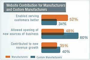 Websites Fueling Growth in Industrial Companies