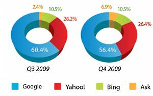 Small Biz Search Spend Surges in 4Q09