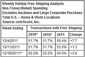 Free Shipping Day Drives Holiday E-tail Sales to $30.9B