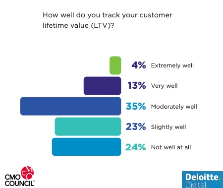 How well do marketers track customer lifetime value