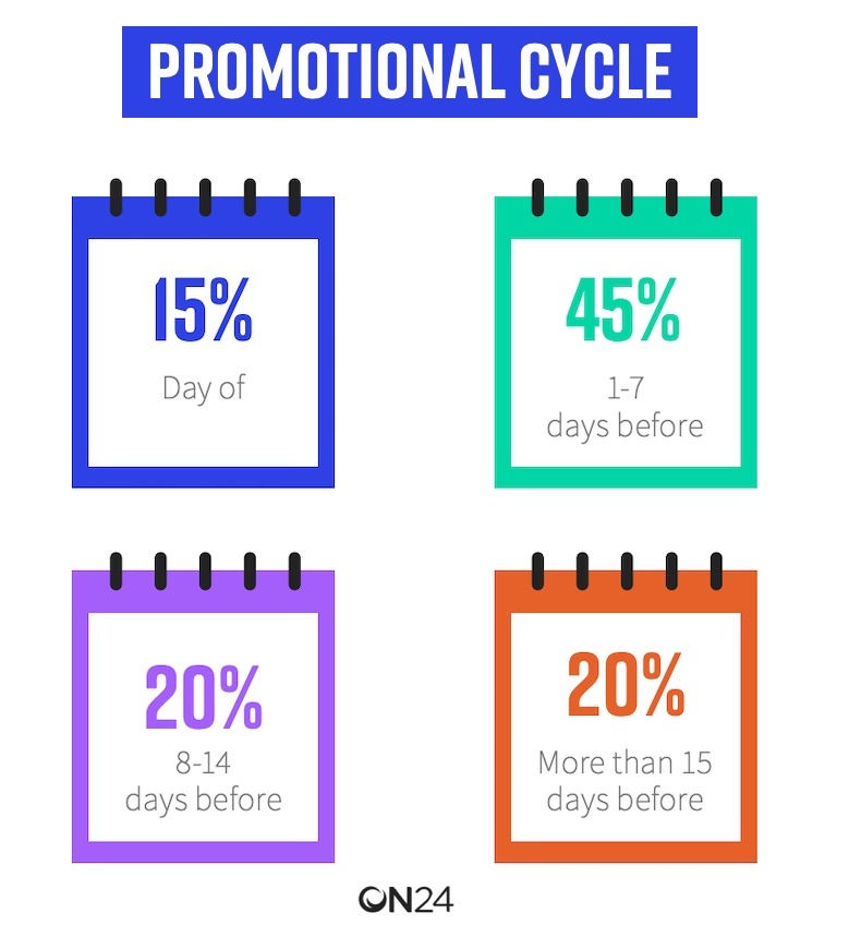 Best promotional cycle lengths for webinars