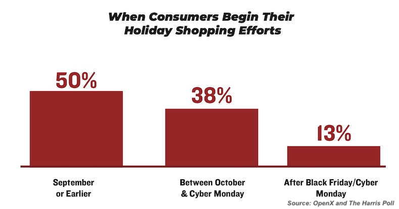 2019 Holiday Season Shopping Trends 3