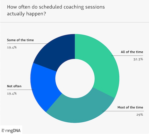 Scheduled coaching session follow-through