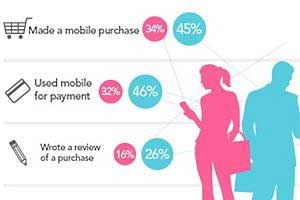 Shopping via Mobile: Spending Patterns, Demographic Profiles, and More