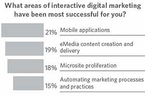 CMOs Expect Big Returns From Digital Marketing