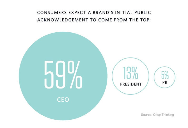 What Consumers Expect From a Brand During a PR Crisis 3