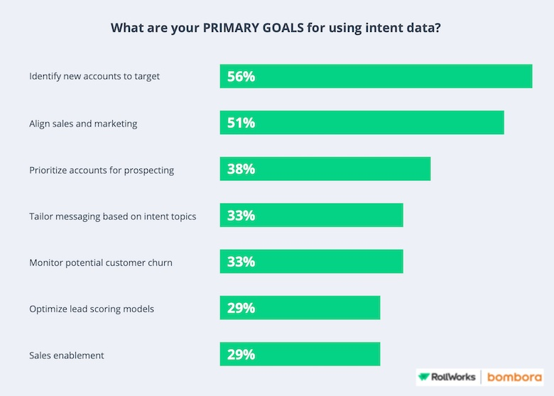 primary goals for using intent data in b2b marketing survey