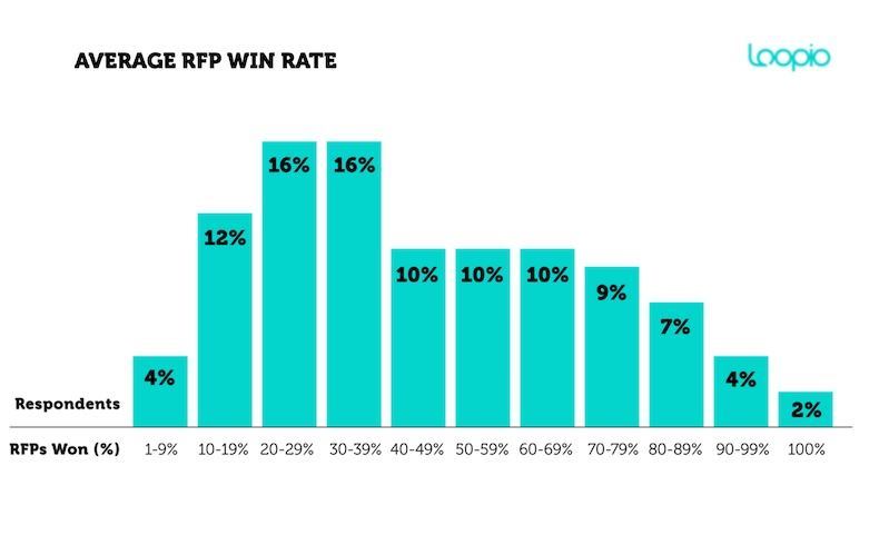rfp win rates, loopio survey 2021