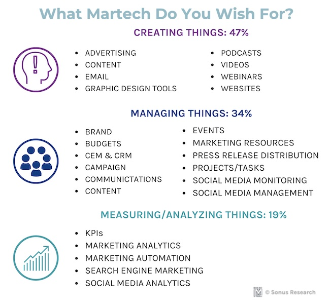What martech do marketers wish for