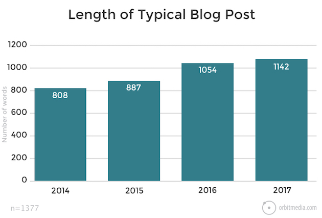 Blogging Stats: Post Length, Publishing Frequency, Writing