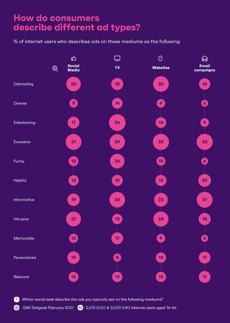 Words consumers use to describe different ad types