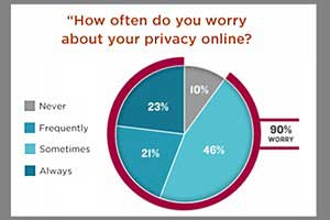 Americans Avoid Businesses With Bad Privacy Practices