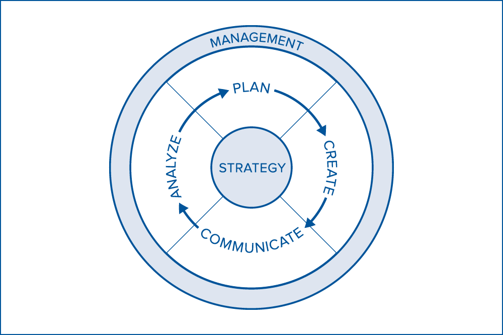 MarketingProfs Campaign Framework