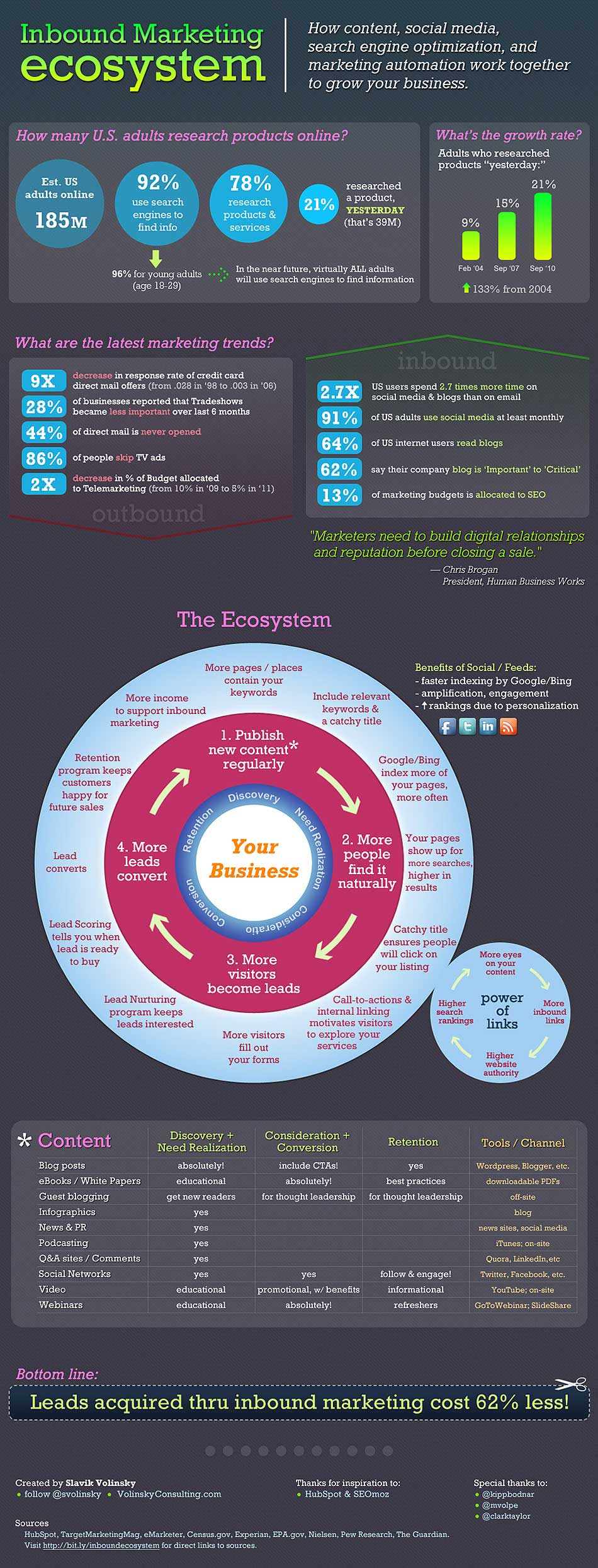 Inbound Marketing Ecosystem - Infographic