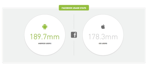 121220-3 Android is Facebook users' OS of choice