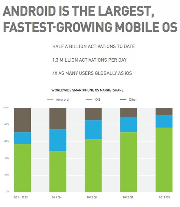 121220-4 Android is the fastest-growing mobile OS